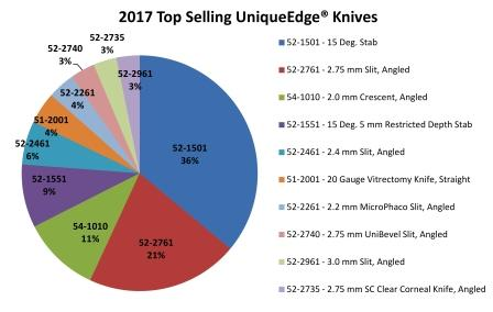 2017 Top Selling Knives